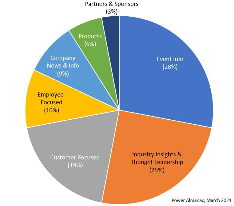 Pie Chart Content Themes of Local Government Marketers