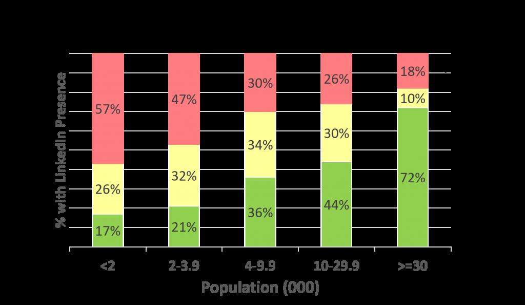 Entity presence by population