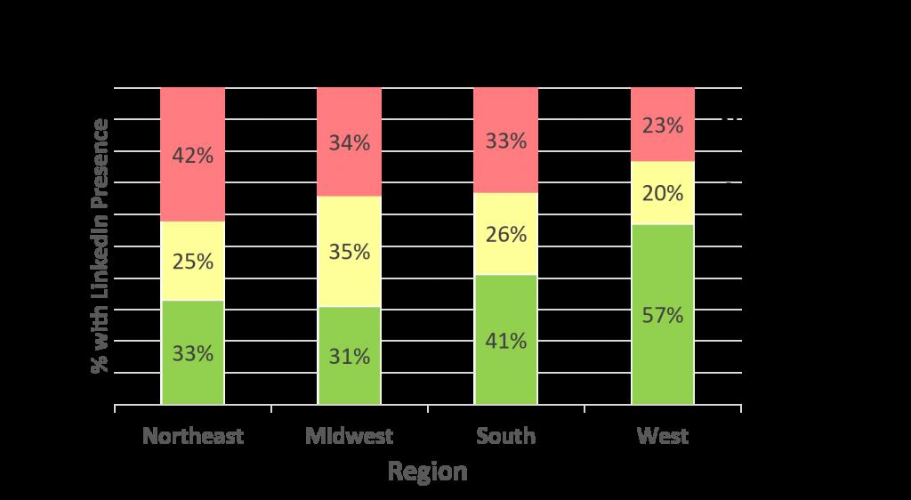 Linkedin presence by region
