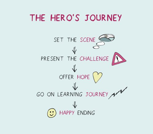 Summary,Of,The,Structure,Of,The,'hero's,Journey',Story,Archetype