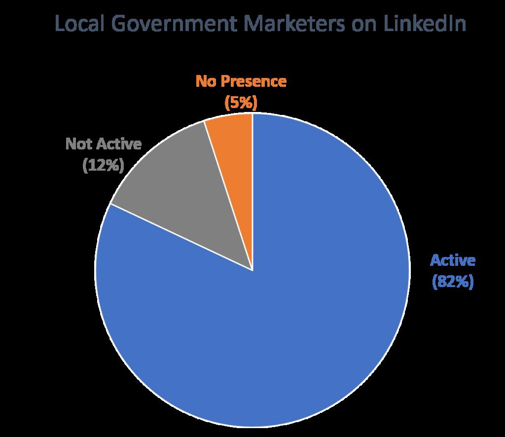 LG-Marketers-on-LinkedIn