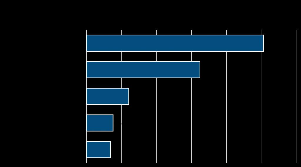 LinkedIn-Followers-Per-Employee