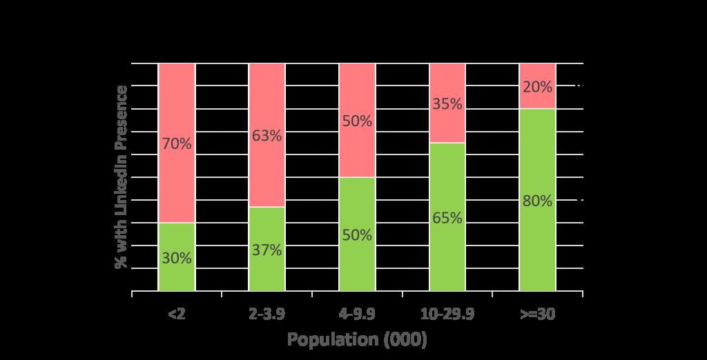 senior officials by population