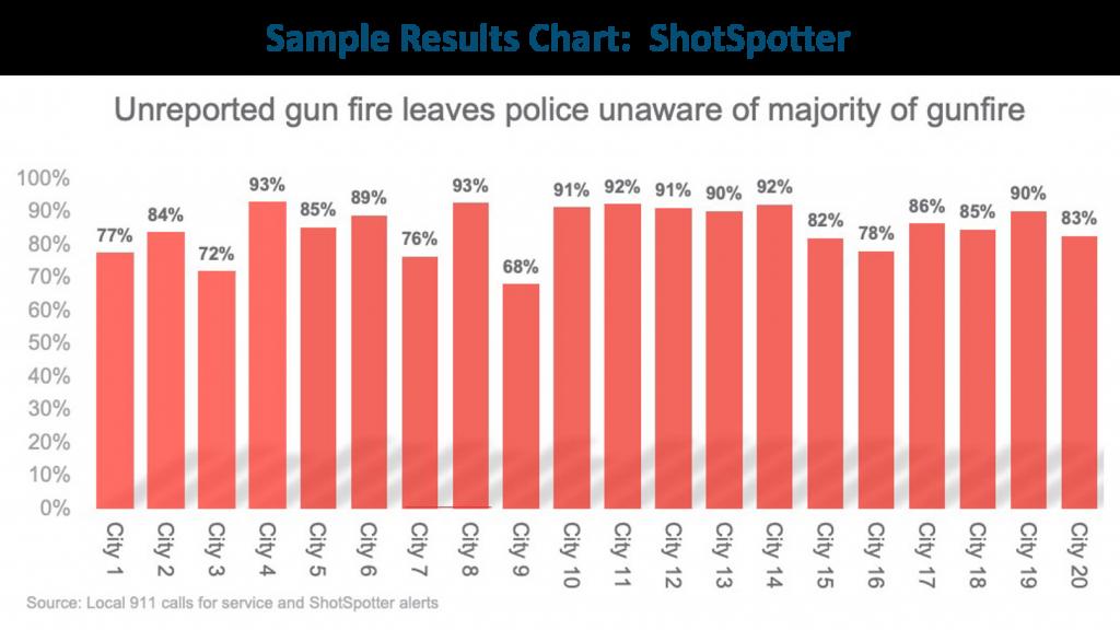 ShotSpotter-Gunfire-Results2