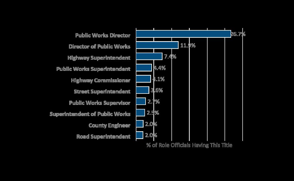 PublicWorks role