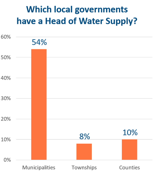 Head of water supply graph